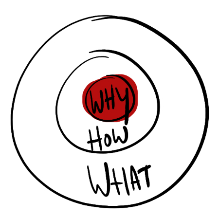 WAAROM wil je de Leadership Dialogue Guide gebruiken?